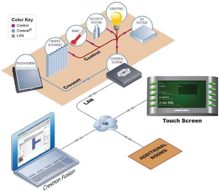 Crestron Touch Screens with RoomView Scheduling for Crestron Fusion