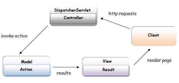 Applying MDA approach for Spring MVC Framework - PDF