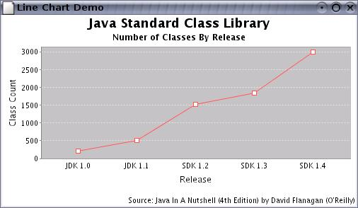 The JFreeChart Class Library Installation Guide - PDF