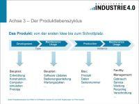 Referenzarchitekturmodell Industrie 4.0 (RAMI 4.0) Eine ...