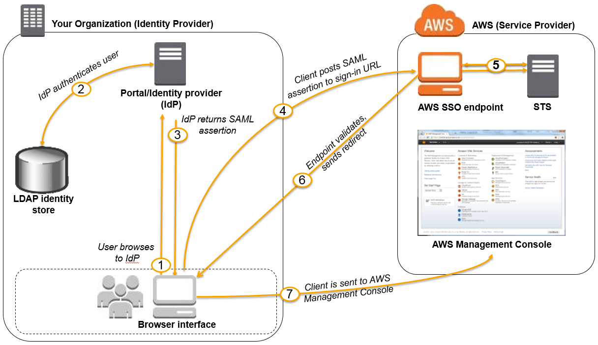 Ibm Tivoli Access Manager Tutorial Enabling Saml 2 Federated Users To Access The Aws Management