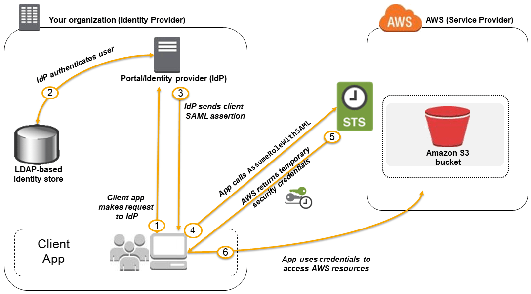 Ibm Tivoli Access Manager For Business Integration 关于基于 Saml 2.0 的联合身份验证 - Aws Identity And Access Management