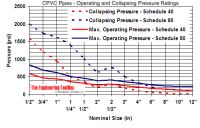 CPVC Pipes - Operating and Collapsing Pressure Ratings