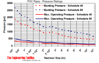 PVC Pipes - Pressure Ratings