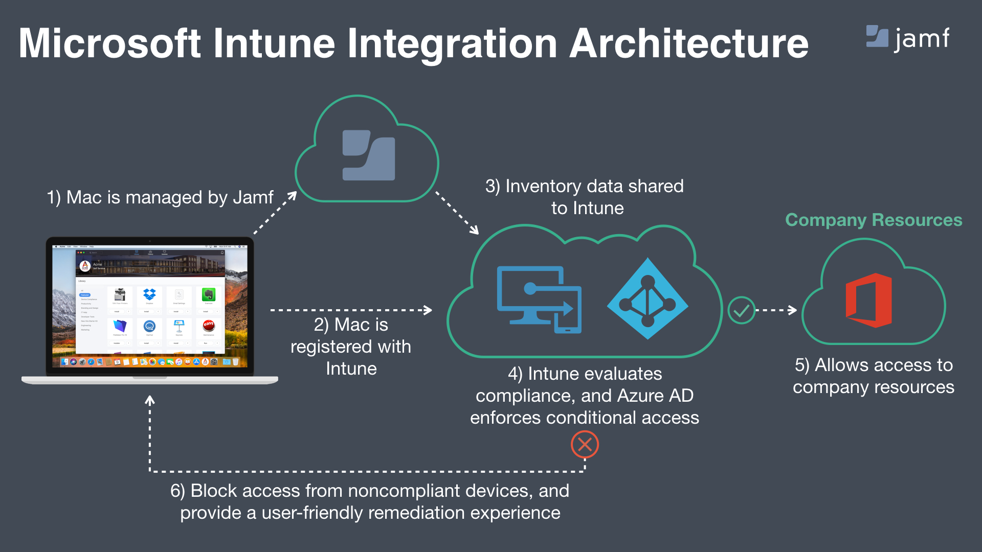 Tivoli Access Manager Architecture Overview Overview Integrating With Microsoft Intune To Enforce