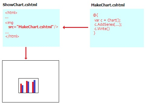 Displaying Data in a Chart with ASPNET Web Pages (Razor