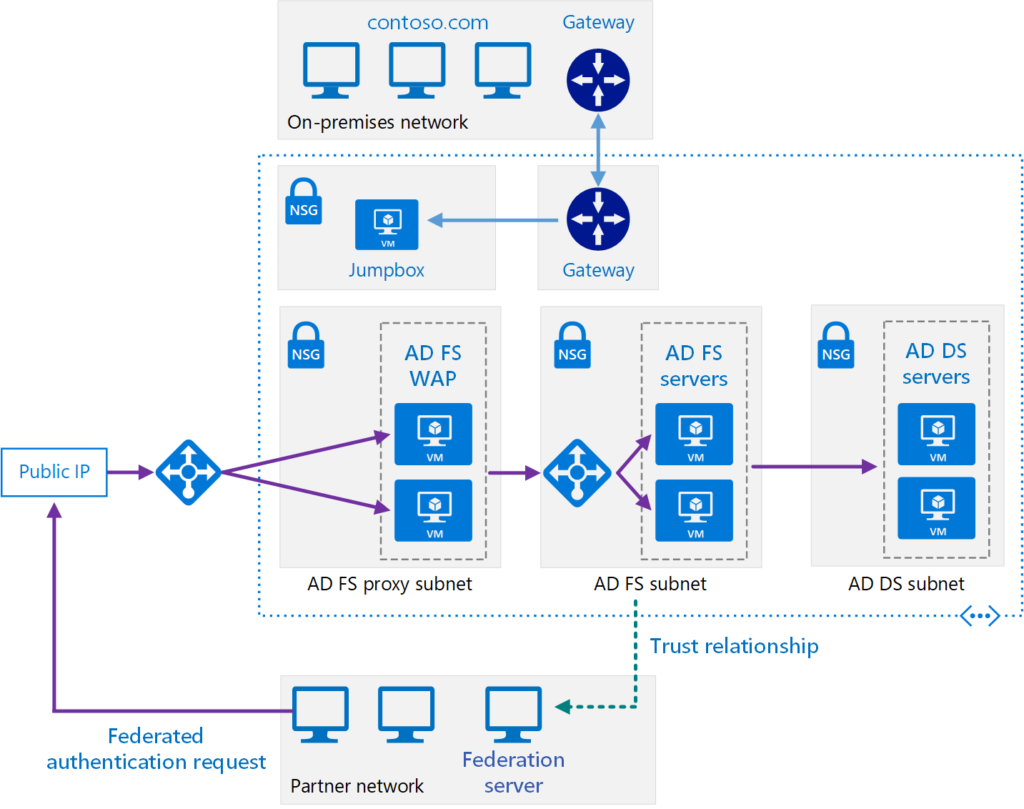 Extend On Premises Ad Fs To Azure Azure Reference