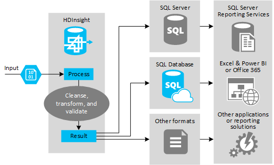 Using Apache Hive As An Etl Tool Azure Hdinsight