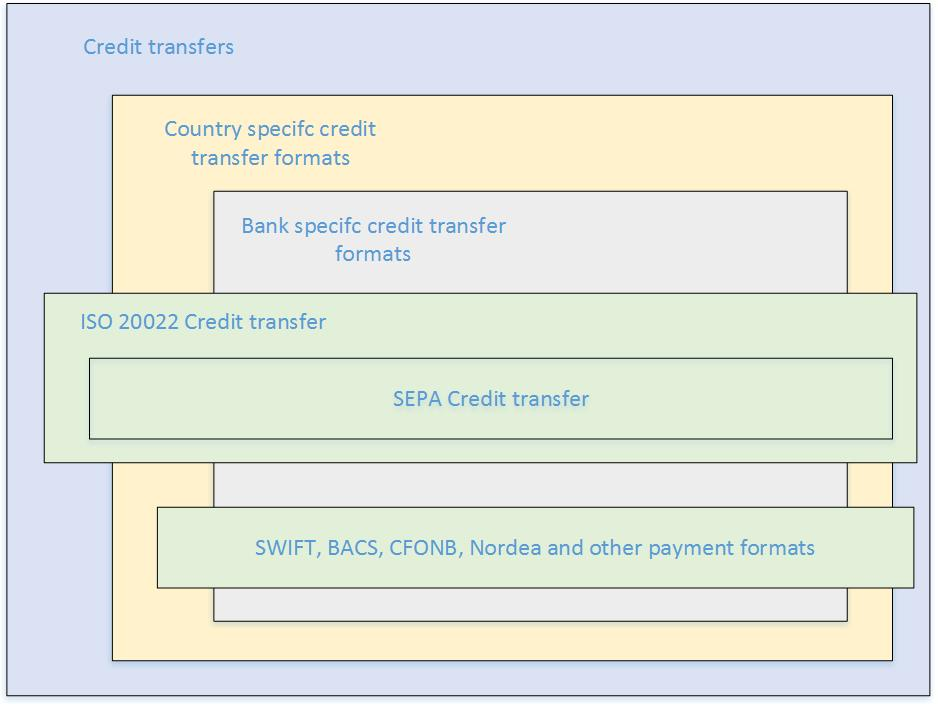 SEPA credit transfer overview - Finance  Operations Dynamics 365