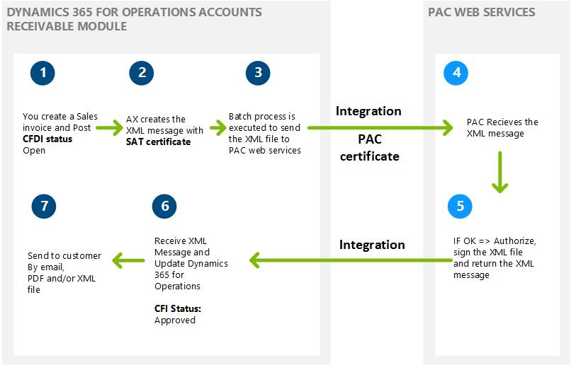 Electronic invoices (CFDI) - Finance  Operations Dynamics 365