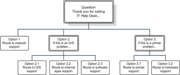 Lync Server 2013 Design interactive voice response call flows