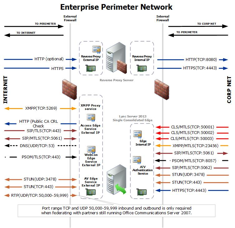 Port summary - Single consolidated edge with private IP addresses