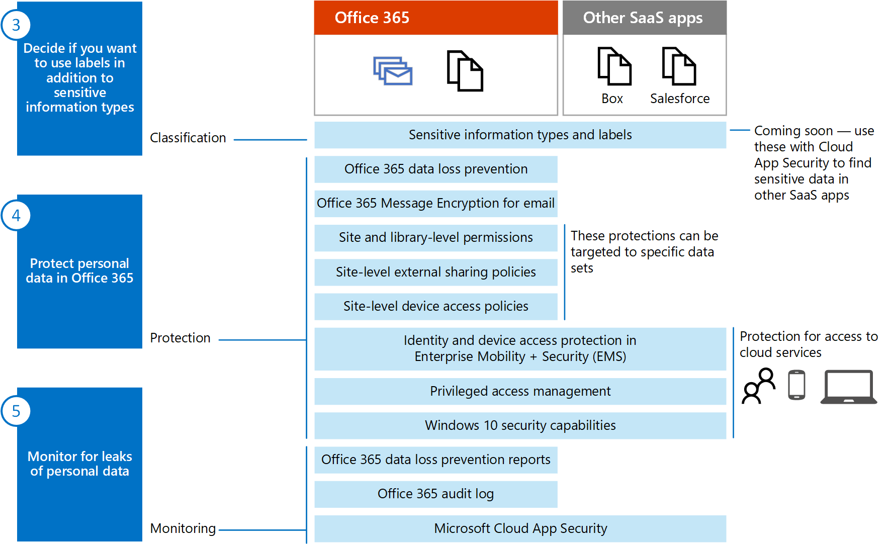 Office 365 Microsoft Access Overview Of Office 365 Information Protection For Gdpr Microsoft