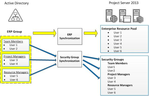 Best practices to configure Active Directory groups for Enterprise