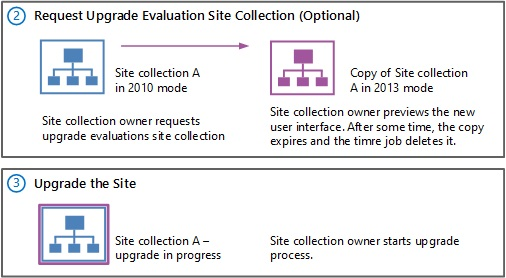 Upgrade a site collection to SharePoint 2013 Microsoft Docs