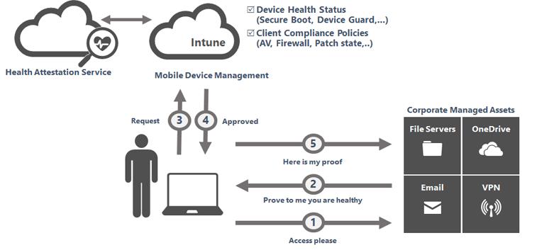 corporate security architecture diagram