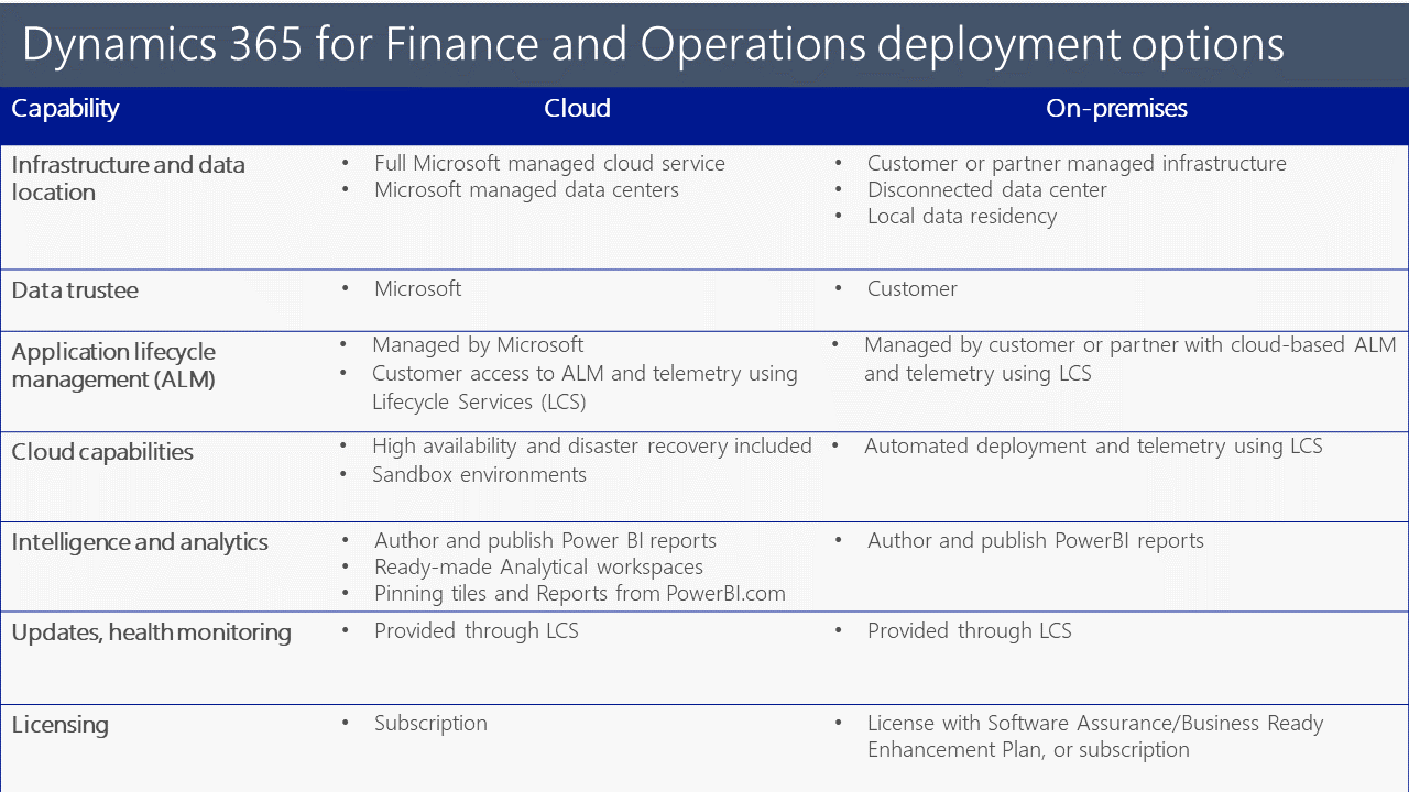 Mobili Nomi Specifici Deployment Options Finance Operations Dynamics 365