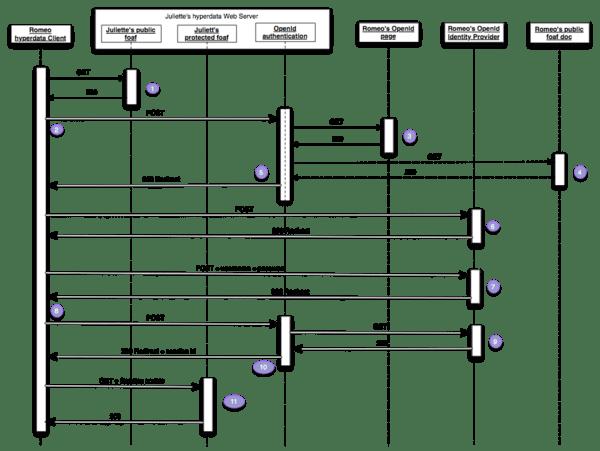 block diagram google docs