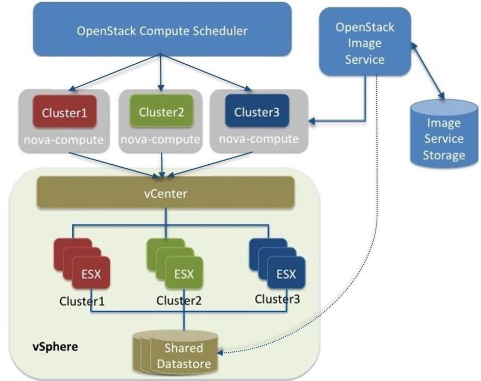 VMware vSphere - OpenStack Configuration Reference - liberty