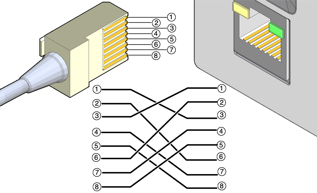 Crossover Cable Pinout Diagram - Sun Rack II Power Distribution