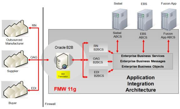 Introduction to B2B Integration Using AIA