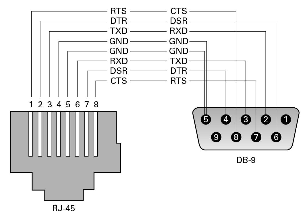 Usb To Db9 Pinout Diagram Wiring Auto Electrical Rj45 Rollover Through Null Modem Cable