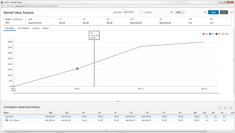 Oracle Primavera Unifier Earned Value Management User Guide - earned value analysis