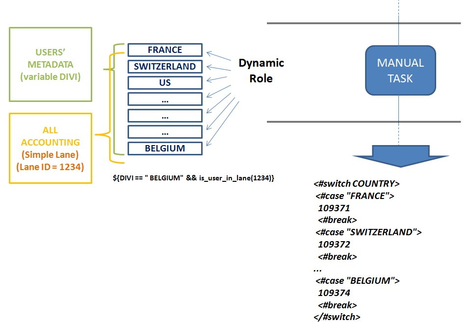 RunMyProcess User Guide » Compound Organization Hierarchy
