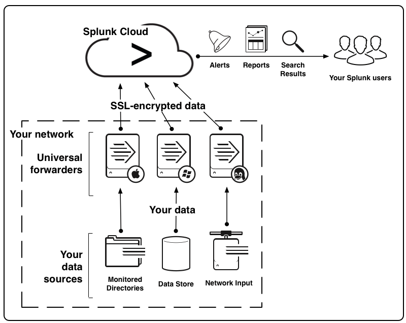 enterprise network diagram cloud