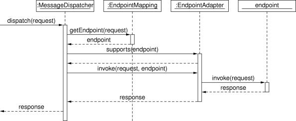 process flow diagram using staruml