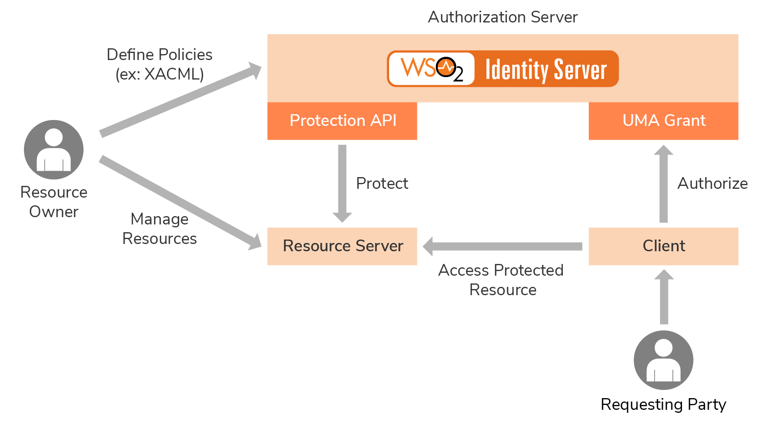 Manage Resource User Managed Access Identity Server 5 7 Wso2 Documentation