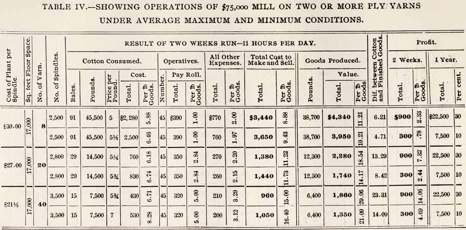 Daniel Augustus Tompkins, 1851-1914 Cotton Mill, Commercial