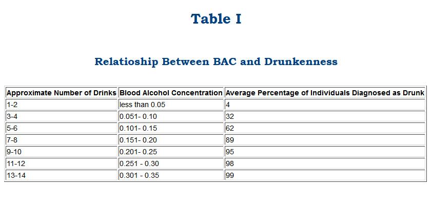 Blood  Breath Alcohol Levels - Doctor David Benjamin