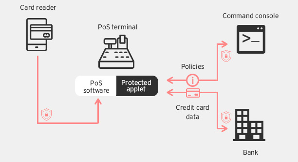 credit card application process flow diagram