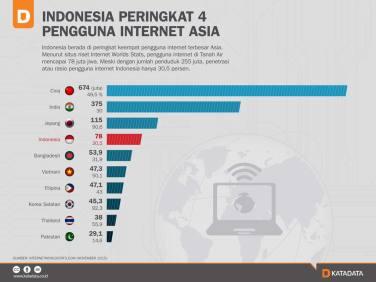 pengguna-internet-di-indonesia