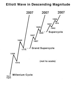 Elliott Wave scales