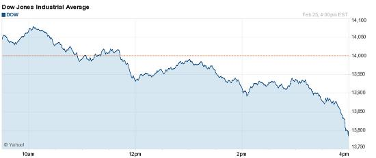 Dow after Italian election