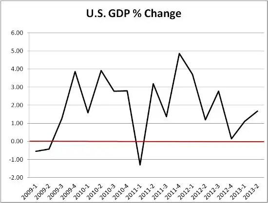 GDP Q2 2013