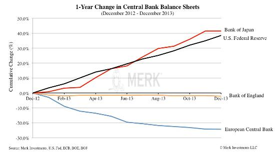 Central bank balance sheets one year 2013