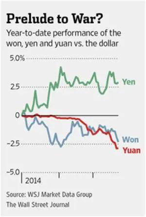 Yuan devaluation 2014