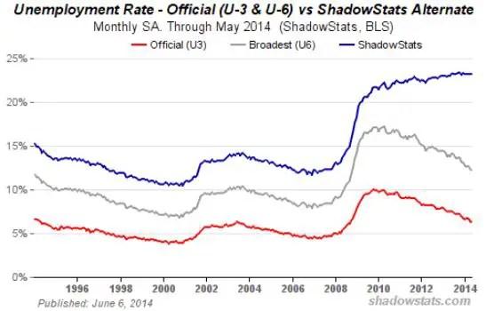 Unempolyment shadowstats 2014