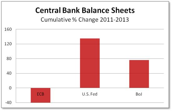 Central bank balance sheets for dc 2014
