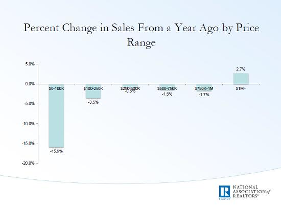 Home prices by price range