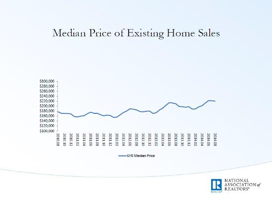 Home prices median