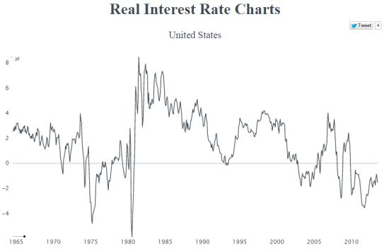 Climateer Investing Handy Interactive Real Interest Rate Charts for