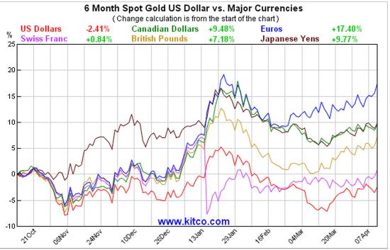 What Gold\u0027s Bull Market (That\u0027s Right, Bull Market) Means For Miners