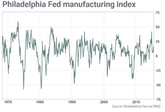 Philly Fed July 2015