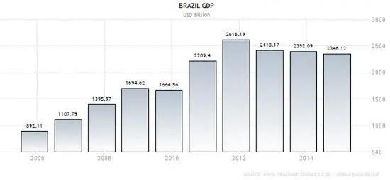 Brazil GDP Aug 2015