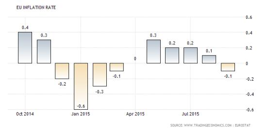 EU inflation rate