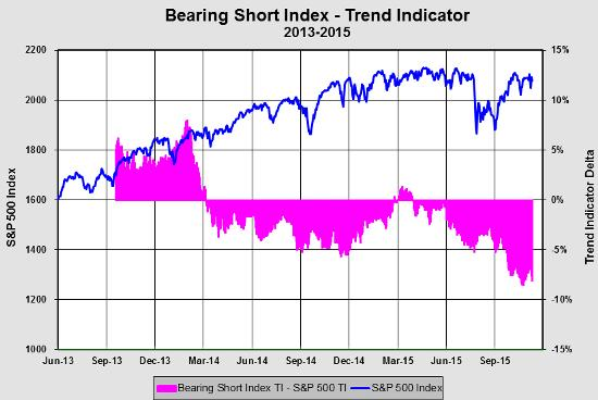Bearing short index Jan 16